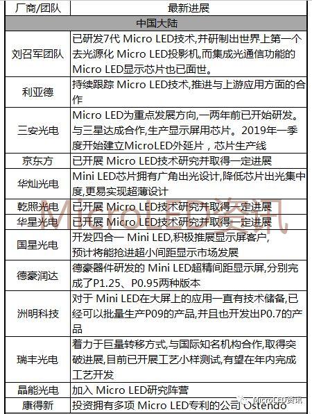 国内外MicroLED厂商布局进度表  第1张