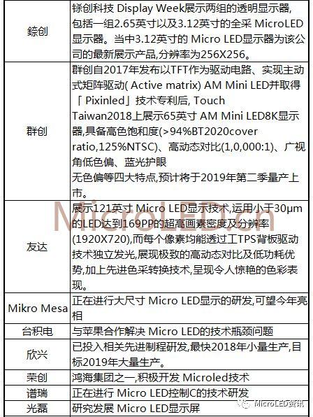 国内外MicroLED厂商布局进度表  第3张