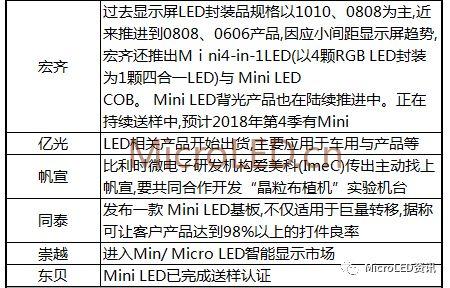国内外MicroLED厂商布局进度表  第4张