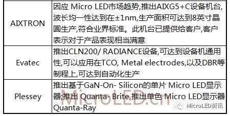 国内外MicroLED厂商布局进度表  第8张