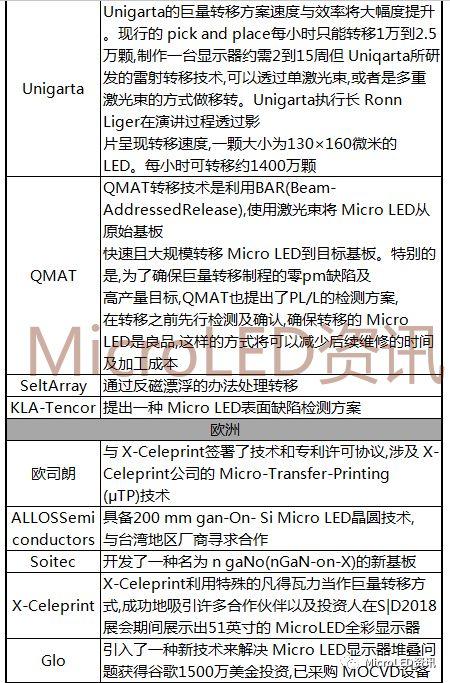 国内外MicroLED厂商布局进度表  第7张
