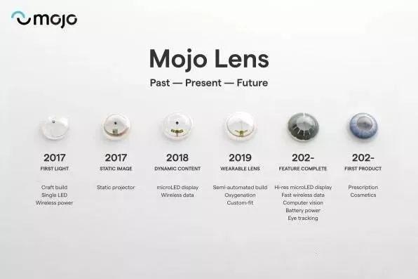 全球首款!Mojo推出搭载直径0.48毫米14000ppi MicroLED的AR隐形眼镜  第4张