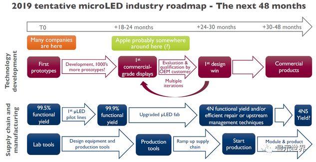 MicroLED商用化在即,一文了解从上游芯片到下游面板的所有玩家  第1张