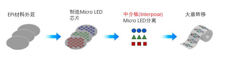 MicroLED量产工艺简化!LC Square开发出激光晶圆分离术  第1张