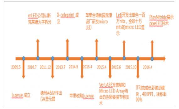 2020年中国MicroLED市场规模及未来发展前景分析预测  第1张