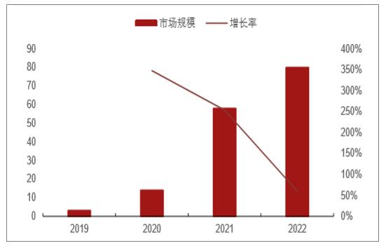 2020年中国MicroLED市场规模及未来发展前景分析预测  第2张
