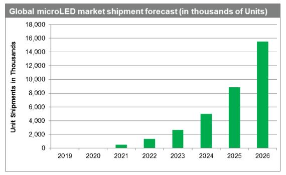2020年中国MicroLED市场规模及未来发展前景分析预测  第3张