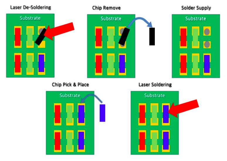 韩国独家!KOSES出货量产三星巨量Micro/MiniLED修复设备  第3张
