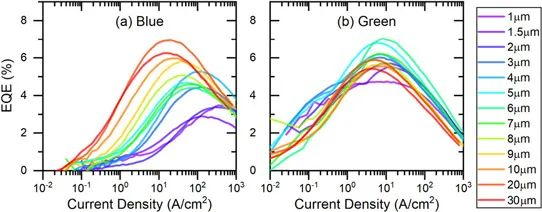 首尔伟傲世与UCSB研究尺寸变小后MicroLED的特性变化
