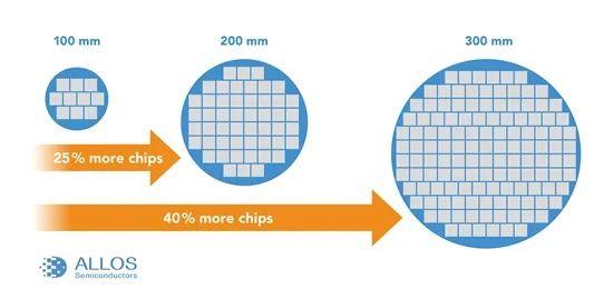 德国MicroLED技术厂商ALLOS将GaN-on-Si晶圆扩展至300mm  第3张