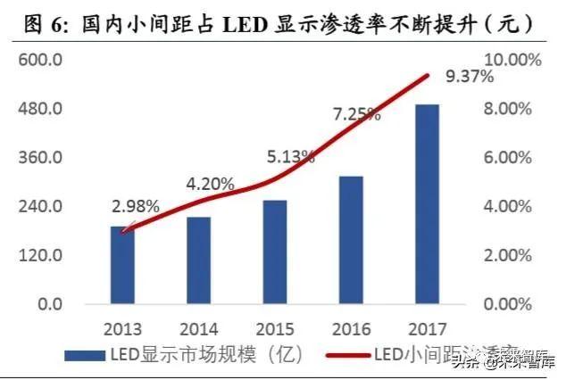 2019年LED行业深度报告  第4张