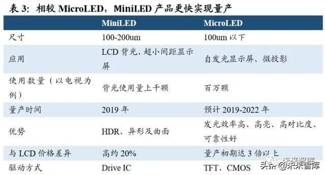 2019年LED行业深度报告  第14张