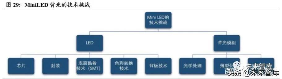 2019年LED行业深度报告  第20张