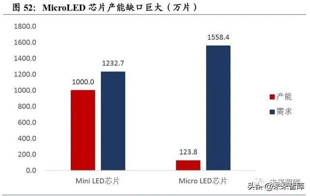 2019年LED行业深度报告  第42张