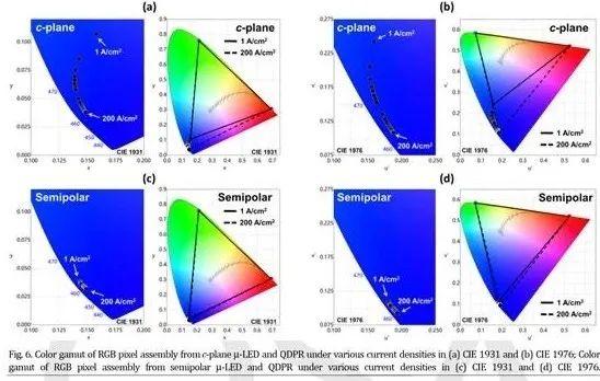 最新研究:Micro LED全彩化量子点转换技术获突破!