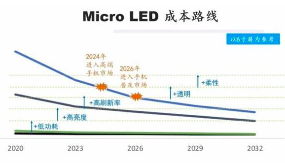 Micro LED预计将于2024年进入高端手机市场