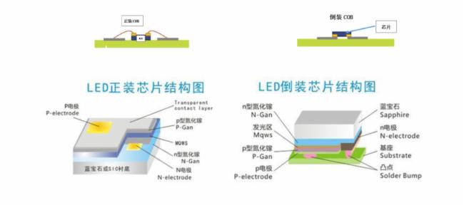 浅谈Micro LED与Mini LED的区别  第6张