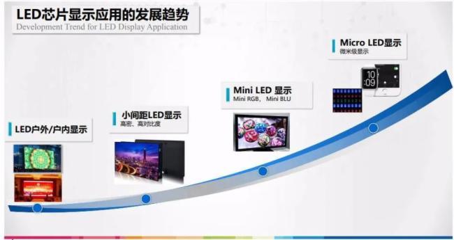 浅谈Micro LED与Mini LED的区别  第5张