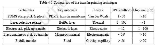 MicroLED在生长,转移和色彩转换三方面的技术进展  第3张