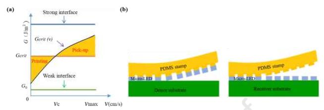 MicroLED在生长,转移和色彩转换三方面的技术进展  第4张