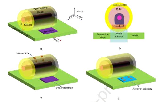 MicroLED在生长,转移和色彩转换三方面的技术进展  第7张