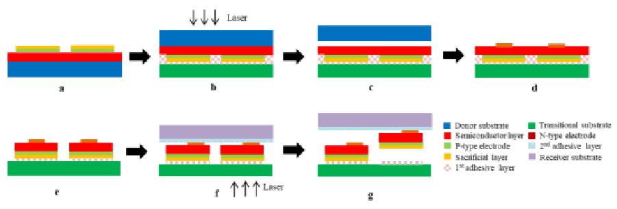 MicroLED在生长,转移和色彩转换三方面的技术进展  第8张