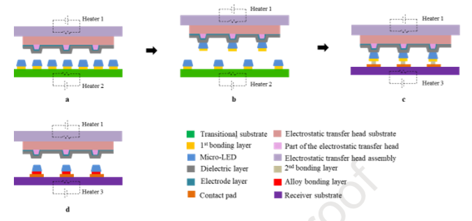 MicroLED在生长,转移和色彩转换三方面的技术进展  第9张
