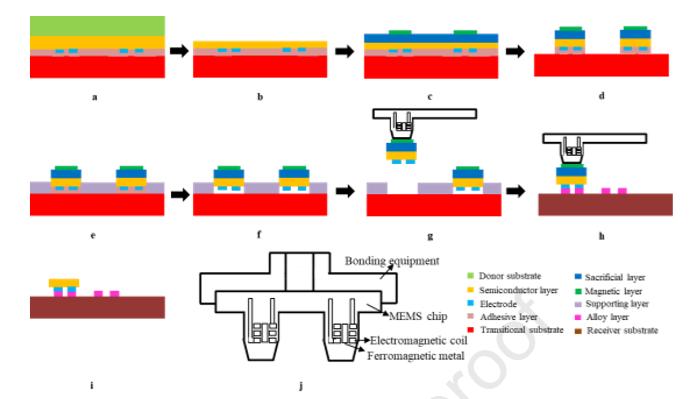 MicroLED在生长,转移和色彩转换三方面的技术进展  第10张