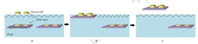 MicroLED在生长,转移和色彩转换三方面的技术进展  第12张