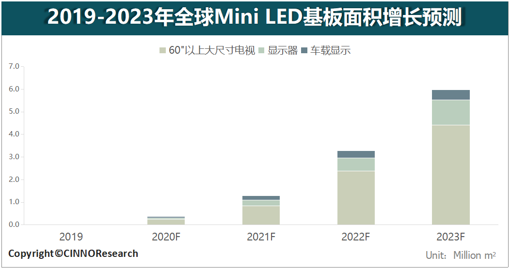 玻璃成为Mini LED背光基板新选择  第2张