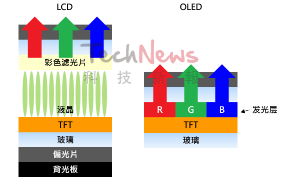 LCD,OLED,Mini/Micro LED,面板技术背后的差异  第4张