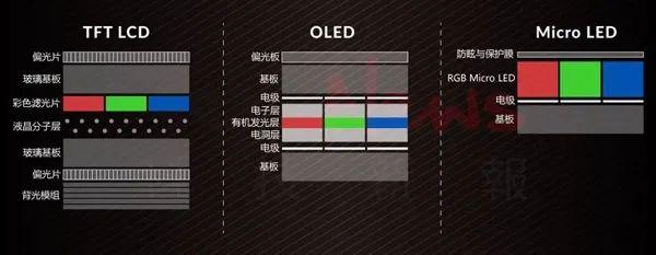 LCD,OLED,Mini/Micro LED,面板技术背后的差异  第9张
