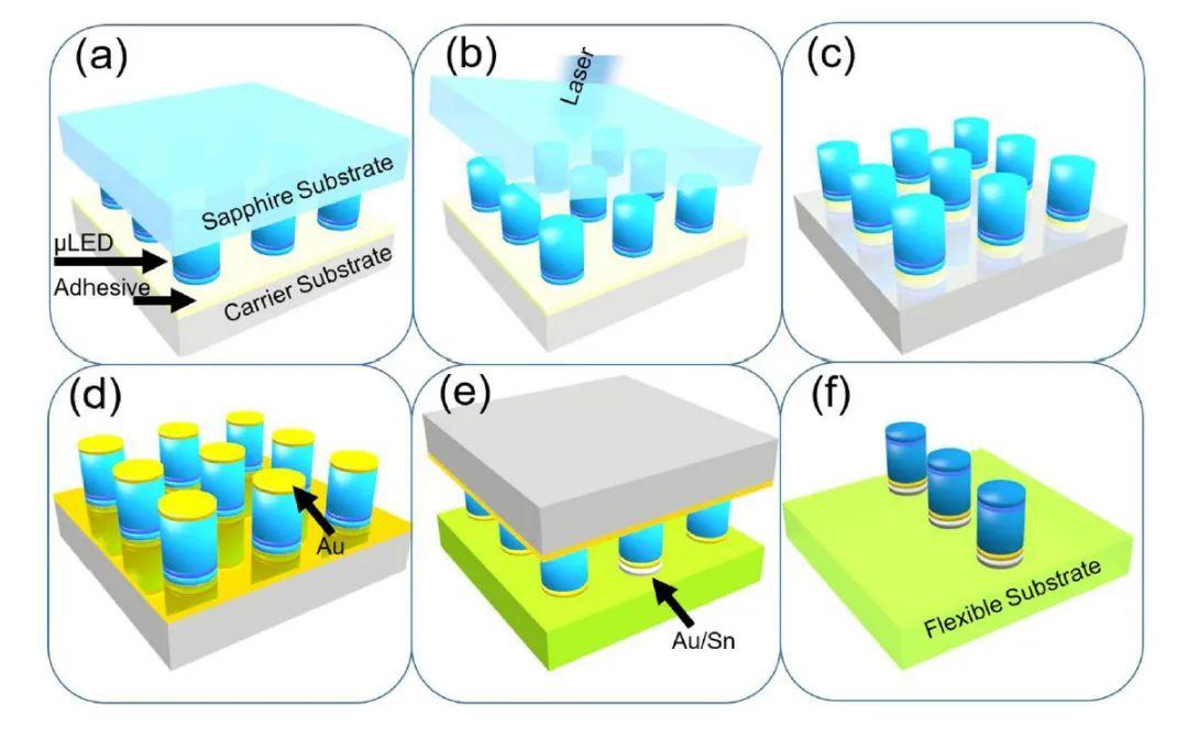 加拿大滑铁卢大学研究者开发出一种Micro LED转移新方法  第1张