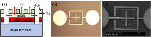 高性能InGaN Micro LED,日本研究者发表最新研究成果