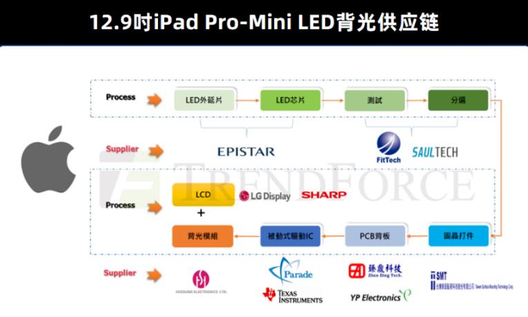 Mini LED背光的量产问题探讨  第2张
