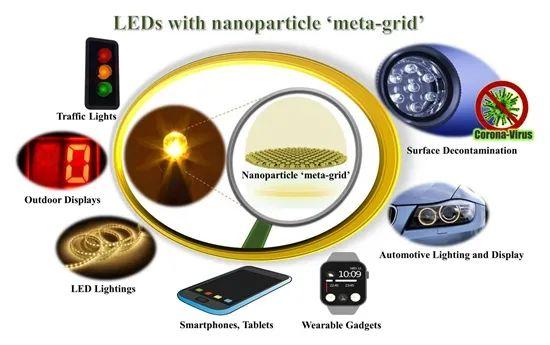 国内外LED领域两项最新研究进展一览  第1张