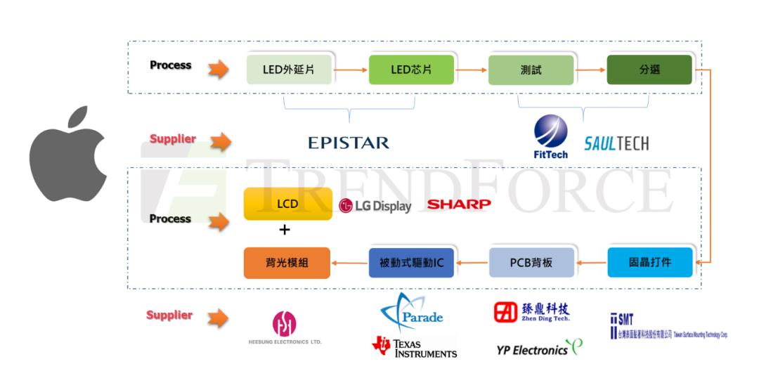各大消费电子品牌Mini LED背光产品现状  第2张