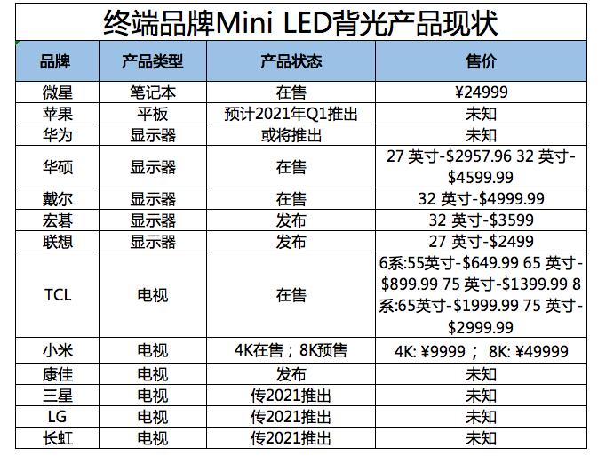 各大消费电子品牌Mini LED背光产品现状  第3张