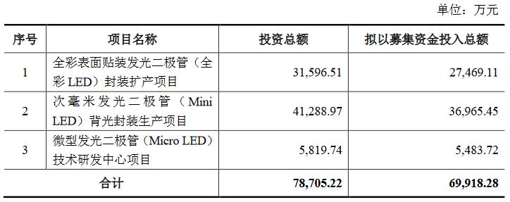 总计募资超35亿!华灿/聚灿/瑞丰等Mini/Micro LED项目有新进展  第2张