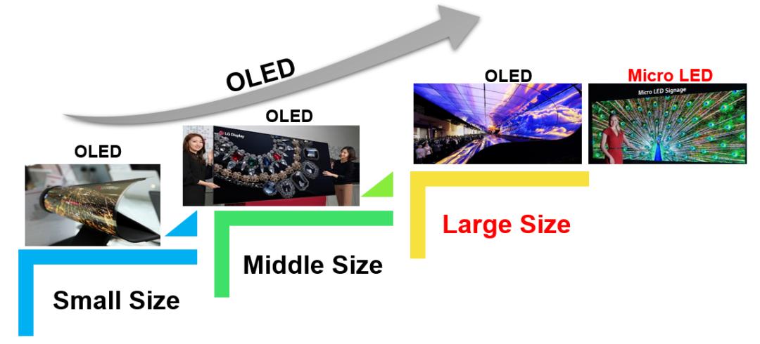 三星、LG等大厂纷纷发力!Micro LED电视时代将至?