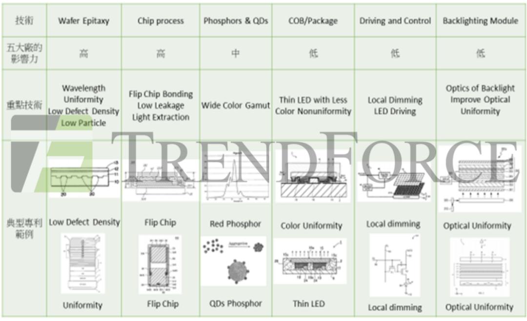 Mini LED关键专利技术剖析  第2张