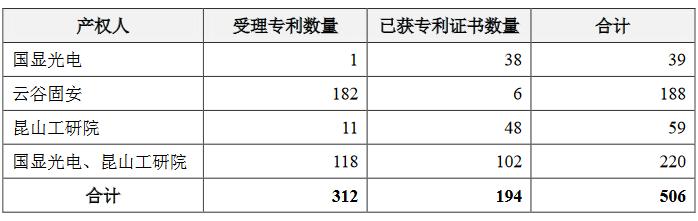 维信诺3亿元转让506项Micro LED相关专利;54999元的戴尔Mini LED背光显示器上架