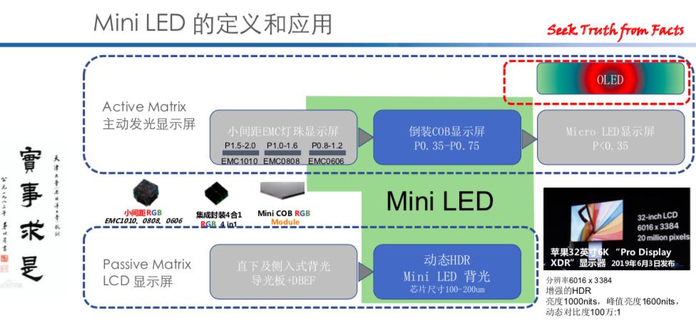 MiniLED领域高端封装材料研究进展