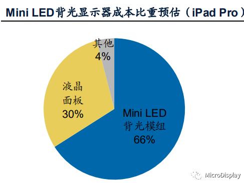 MiniLED背光显示屏成本比重预估