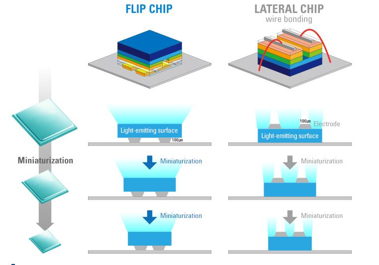 维护无银倒装LED芯片原创技术,Semicon Light积极应对专利侵权
