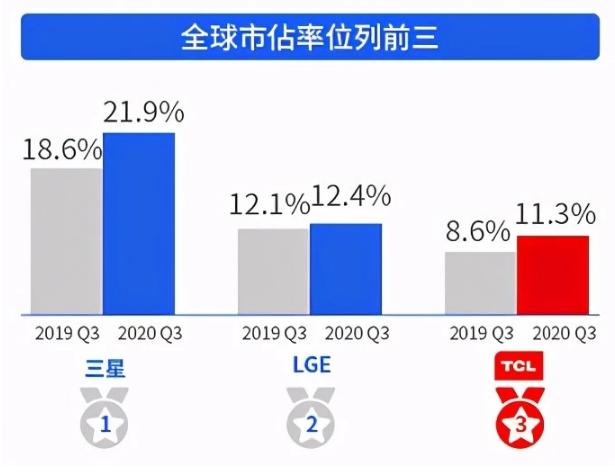 TCL已成为Mini LED电视行业标杆  第4张