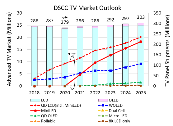 DSCC:预计2021年MiniLED背光暴增17倍  第1张