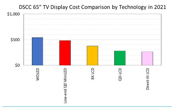 DSCC:预计2021年MiniLED背光暴增17倍  第2张
