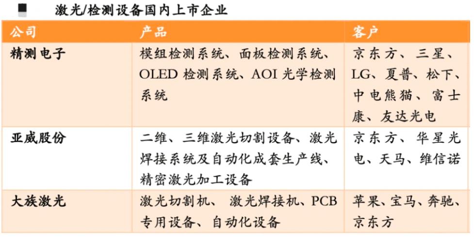 MiniLED,MicroLED,LCD,OLED最全供应链梳理  第8张
