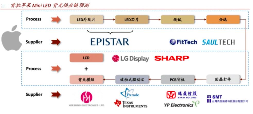 MiniLED,MicroLED,LCD,OLED最全供应链梳理  第11张